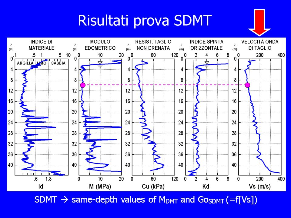 SDMT  same-depth values of MDMT and GoSDMT (=f[Vs])
